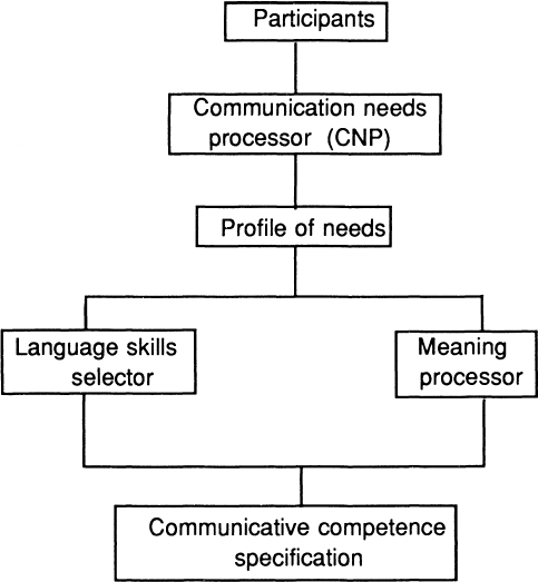 Bloomsbury Collections The Communicative Syllabus A Systemic Functional Approach To Language Teaching